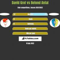David Grof vs Botond Antal h2h player stats