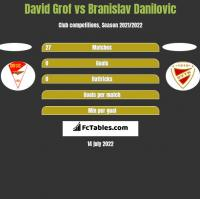 David Grof vs Branislav Danilovic h2h player stats