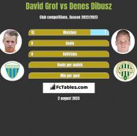 David Grof vs Denes Dibusz h2h player stats