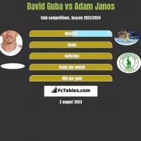 David Guba vs Adam Janos h2h player stats