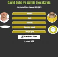 David Guba vs Admir Ljevakovic h2h player stats