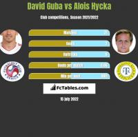 David Guba vs Alois Hycka h2h player stats