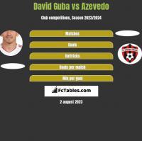 David Guba vs Azevedo h2h player stats