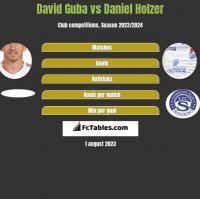 David Guba vs Daniel Holzer h2h player stats