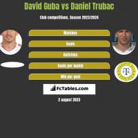 David Guba vs Daniel Trubac h2h player stats