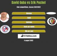 David Guba vs Erik Puchel h2h player stats