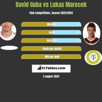 David Guba vs Lukas Marecek h2h player stats
