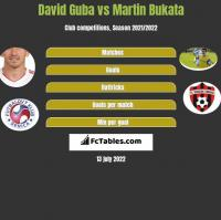 David Guba vs Martin Bukata h2h player stats