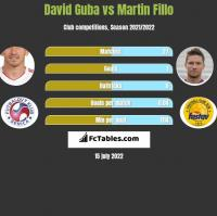David Guba vs Martin Fillo h2h player stats