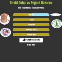 David Guba vs Evgeni Nazarov h2h player stats