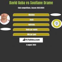 David Guba vs Soufiane Drame h2h player stats