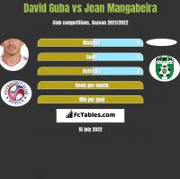 David Guba vs Jean Mangabeira h2h player stats