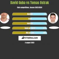 David Guba vs Tomas Ostrak h2h player stats
