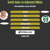David Guba vs Rajmund Mikus h2h player stats