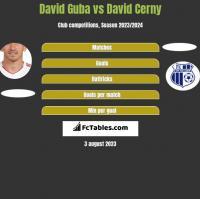 David Guba vs David Cerny h2h player stats
