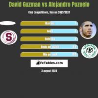 David Guzman vs Alejandro Pozuelo h2h player stats