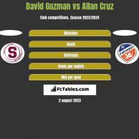 David Guzman vs Allan Cruz h2h player stats
