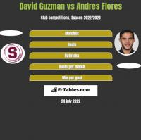 David Guzman vs Andres Flores h2h player stats