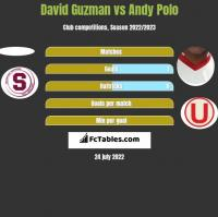 David Guzman vs Andy Polo h2h player stats