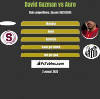 David Guzman vs Auro h2h player stats