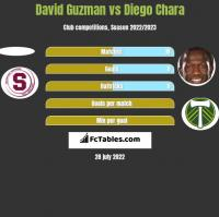 David Guzman vs Diego Chara h2h player stats
