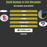 David Guzman vs Eric Alexander h2h player stats