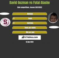 David Guzman vs Fatai Alashe h2h player stats