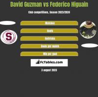 David Guzman vs Federico Higuain h2h player stats