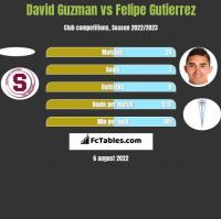 David Guzman vs Felipe Gutierrez h2h player stats