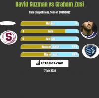 David Guzman vs Graham Zusi h2h player stats