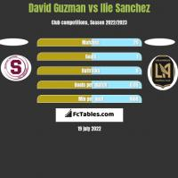 David Guzman vs Ilie Sanchez h2h player stats