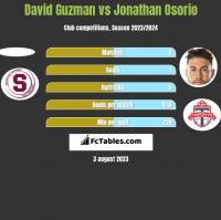 David Guzman vs Jonathan Osorio h2h player stats