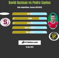 David Guzman vs Pedro Santos h2h player stats