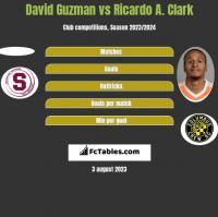 David Guzman vs Ricardo A. Clark h2h player stats