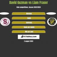 David Guzman vs Liam Fraser h2h player stats