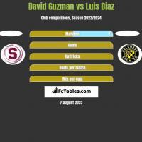 David Guzman vs Luis Diaz h2h player stats