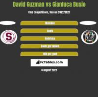 David Guzman vs Gianluca Busio h2h player stats