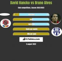 David Hancko vs Bruno Alves h2h player stats