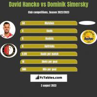 David Hancko vs Dominik Simersky h2h player stats