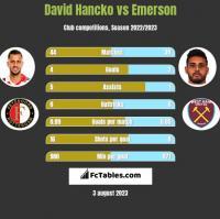 David Hancko vs Emerson h2h player stats