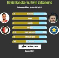 David Hancko vs Ervin Zukanovic h2h player stats