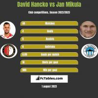 David Hancko vs Jan Mikula h2h player stats