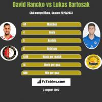 David Hancko vs Lukas Bartosak h2h player stats