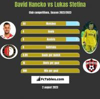 David Hancko vs Lukas Stetina h2h player stats
