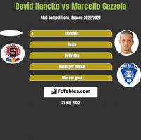 David Hancko vs Marcello Gazzola h2h player stats