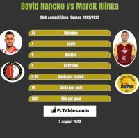 David Hancko vs Marek Hlinka h2h player stats