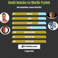 David Hancko vs Martin Frydek h2h player stats