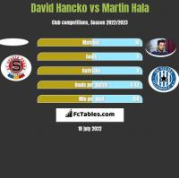 David Hancko vs Martin Hala h2h player stats