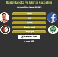 David Hancko vs Martin Koscelnik h2h player stats