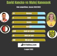 David Hancko vs Matej Hanousek h2h player stats